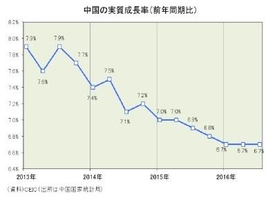 中国 実質経済成長率