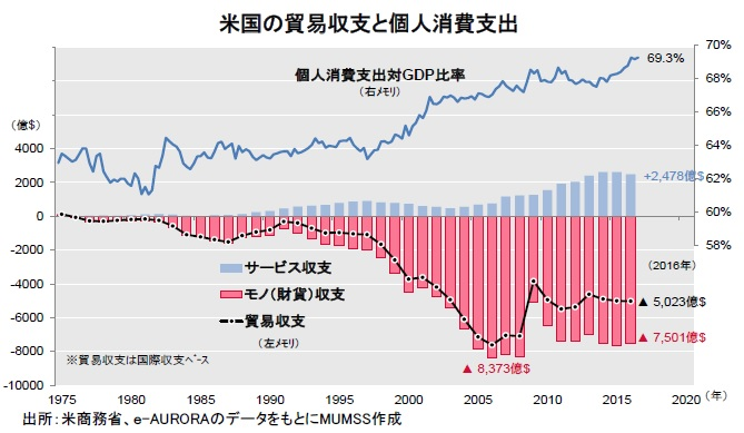 米国の貿易収支と個人消費支出