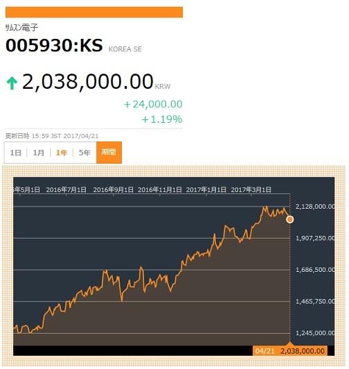 サムスン電子 株価 1