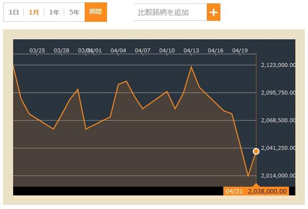 サムスン電子 株価 3