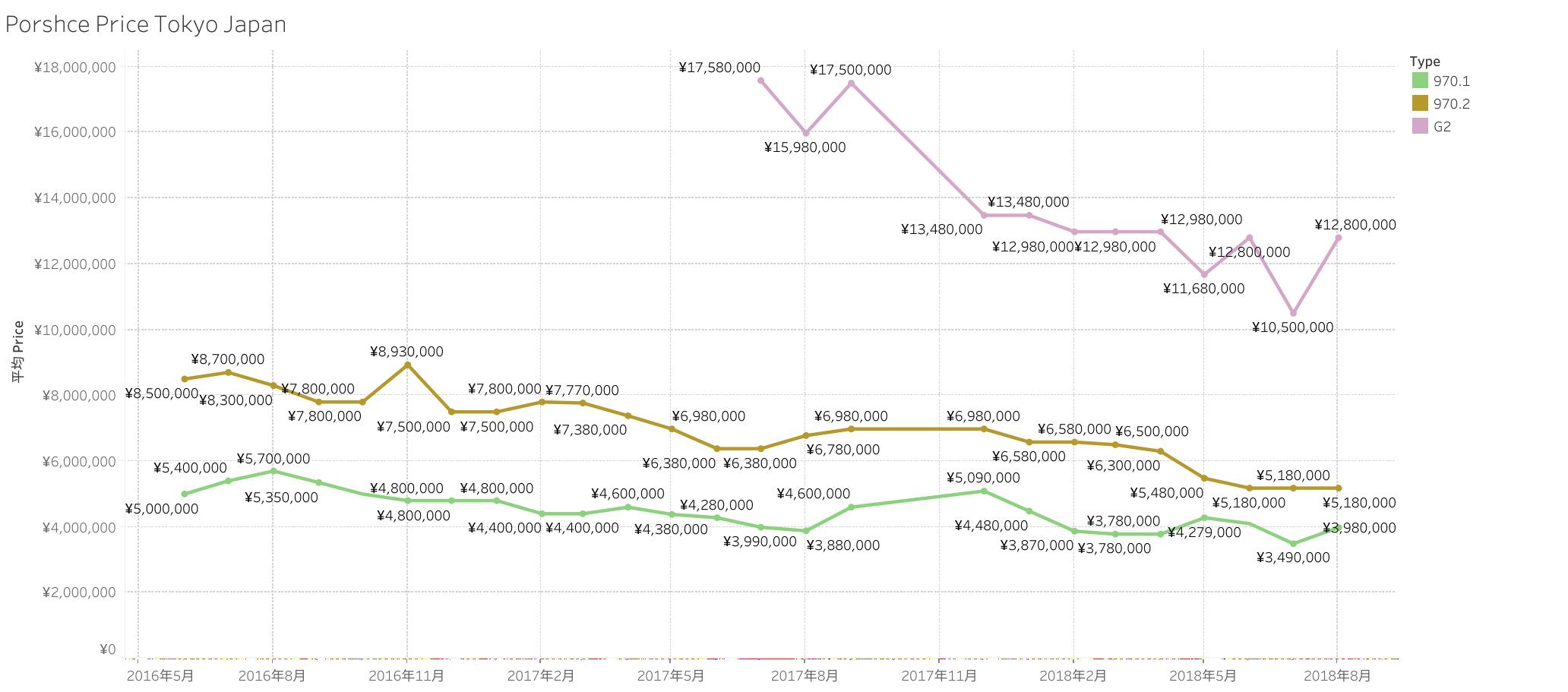 Porshce Price Tokyo Japan Panmera 201808
