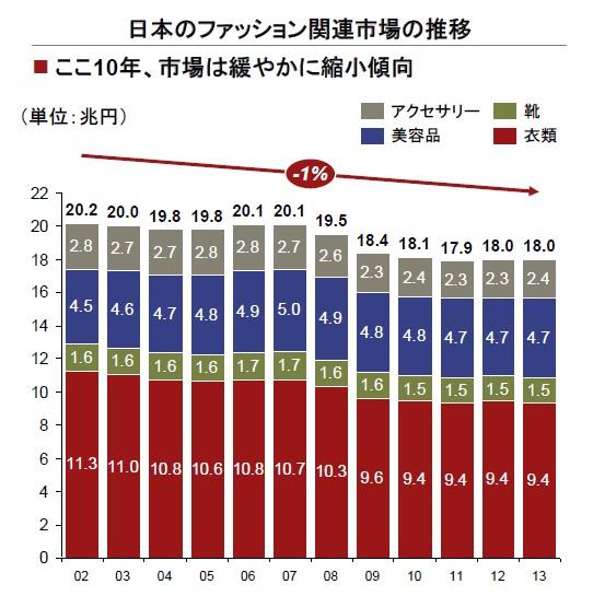 日本のファッション関連市場の推移(グラフ)