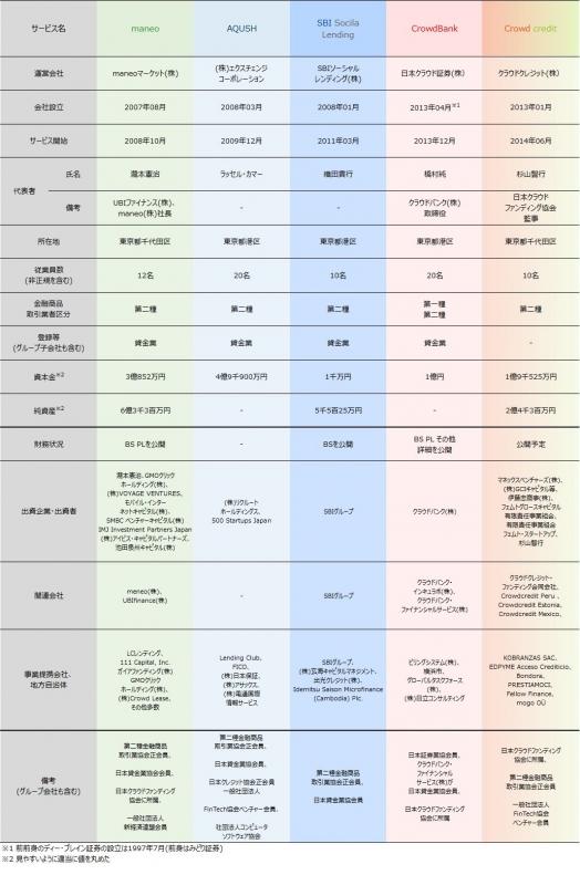 """ソーシャルレンディング主要サービス運営会社比較表"""""""