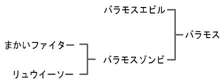ジョーカー3 プロフェッショナル 攻略 『バラモス』 配合 作り方 配合表