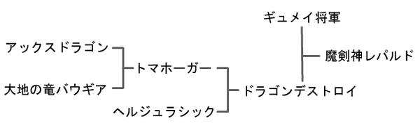 【DQMJ3プロ】ジョーカー3 プロフェッショナル 攻略 『魔剣神レパルド』 配合 作り方 配合表