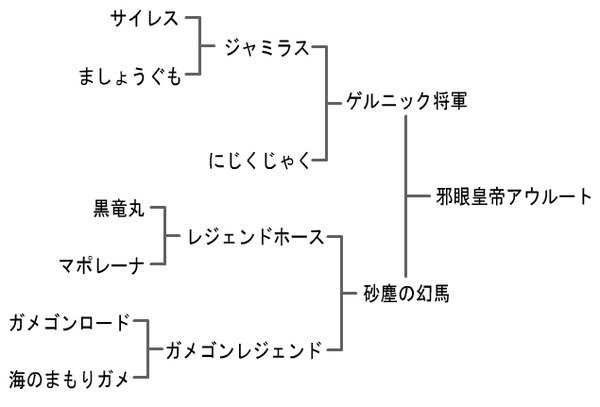 【DQMJ3プロ】ジョーカー3 プロフェッショナル 『邪眼皇帝アウルート』 配合 作り方 配合表