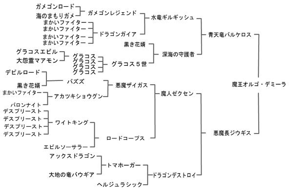ジョーカー3 プロフェッショナル 攻略 『ジェノシドー』 配合 作り方 配合表