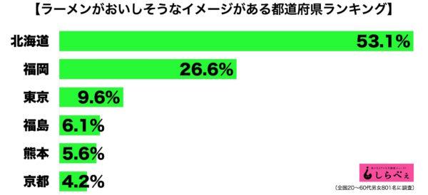 ラーメンがおいしい都道府県ランキング全体の半数以上が北海道と回答