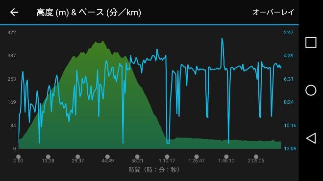 下りの走り方は分かった!登りは、、?(^_^;)