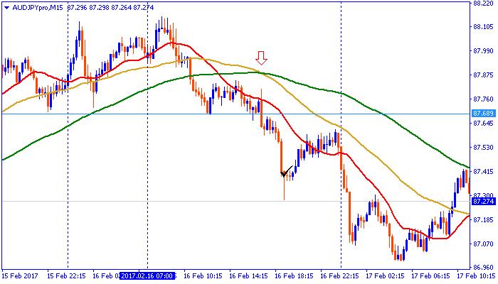 chart170216aud.png