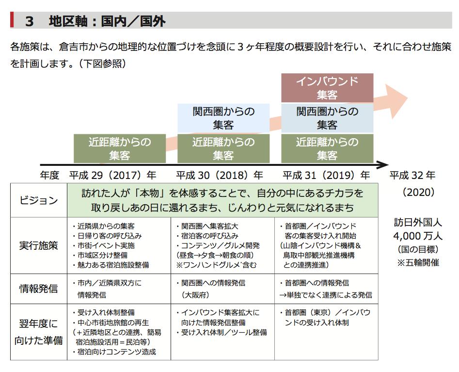 倉吉市観光ビジョン(素案)_pdf(22___45ページ)