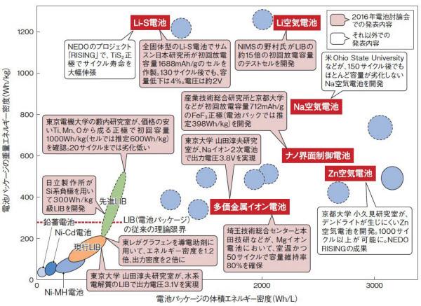ポストリチウムイオン電池図