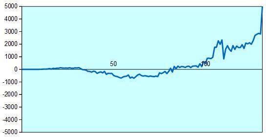 復帰戦 形勢評価グラフ