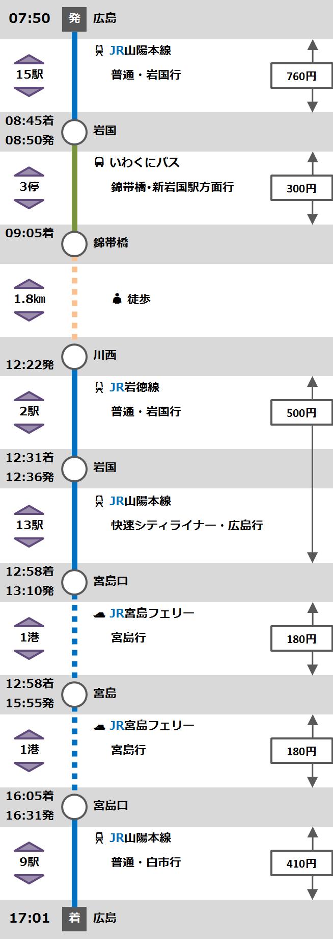広島旅程②