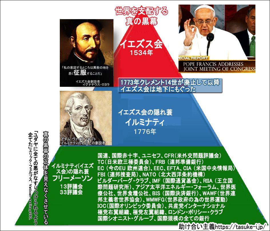 偽イルミナティ組織図