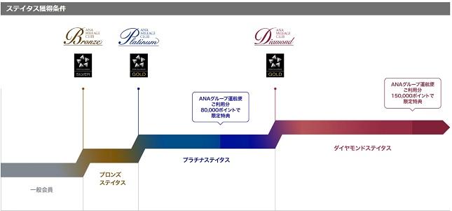 ANA プレミアムポイント概略